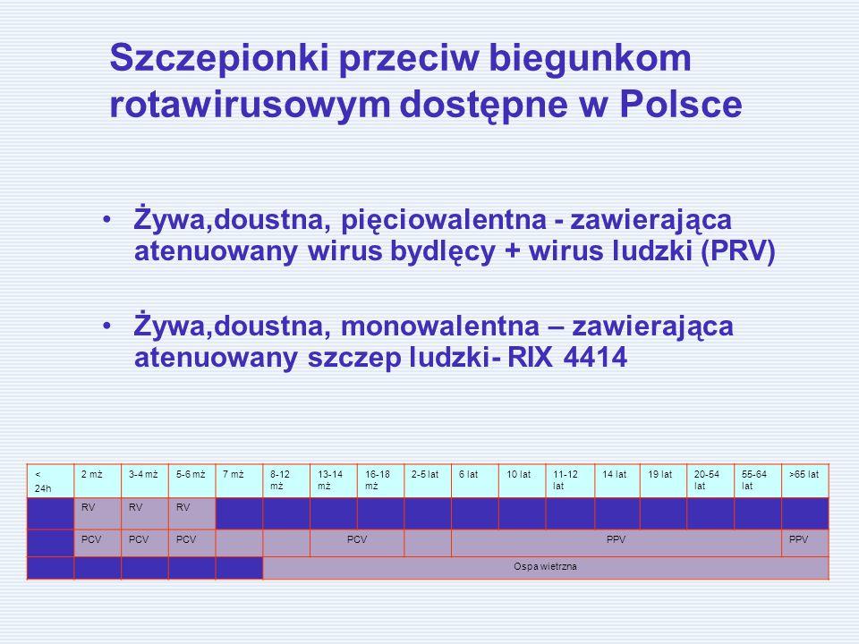 Szczepionki przeciw biegunkom rotawirusowym dostępne w Polsce