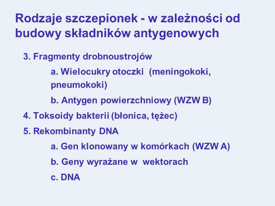 Rodzaje szczepionek - w zależności od budowy składników antygenowych