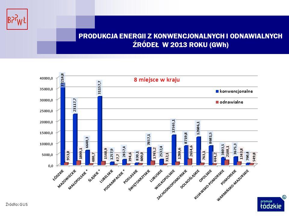 PRODUKCJA ENERGII Z KONWENCJONALNYCH I ODNAWIALNYCH ŹRÓDEŁ W 2013 ROKU (GWh)