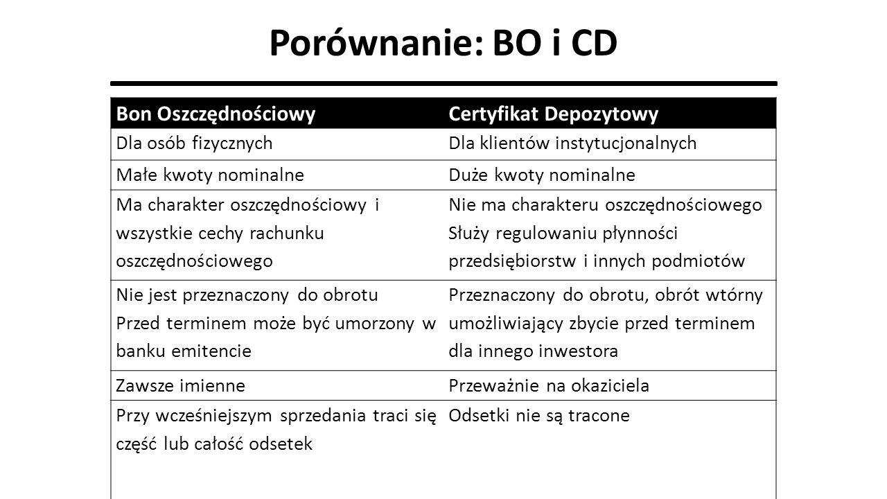 Porównanie: BO i CD Bon Oszczędnościowy Certyfikat Depozytowy