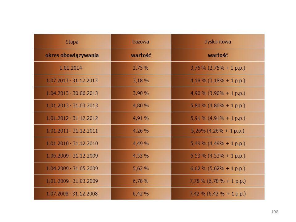 Stopa bazowa. dyskontowa. okres obowiązywania. wartość. 1.01.2014 - 2,75 % 3,75 % (2,75% + 1 p.p.)
