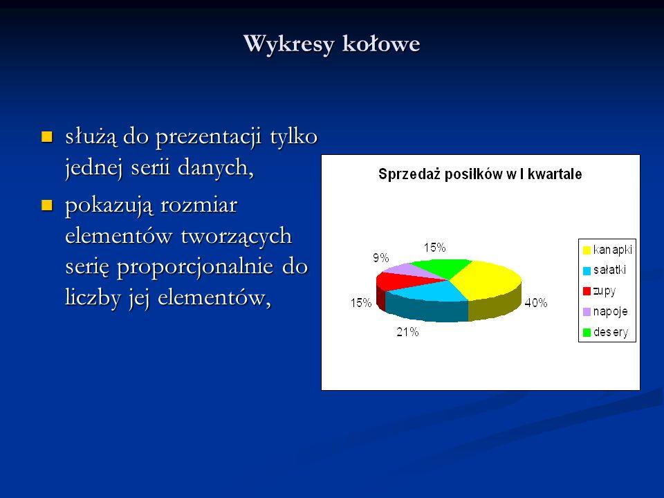 Wykresy kołowe służą do prezentacji tylko jednej serii danych, pokazują rozmiar elementów tworzących serię proporcjonalnie do liczby jej elementów,