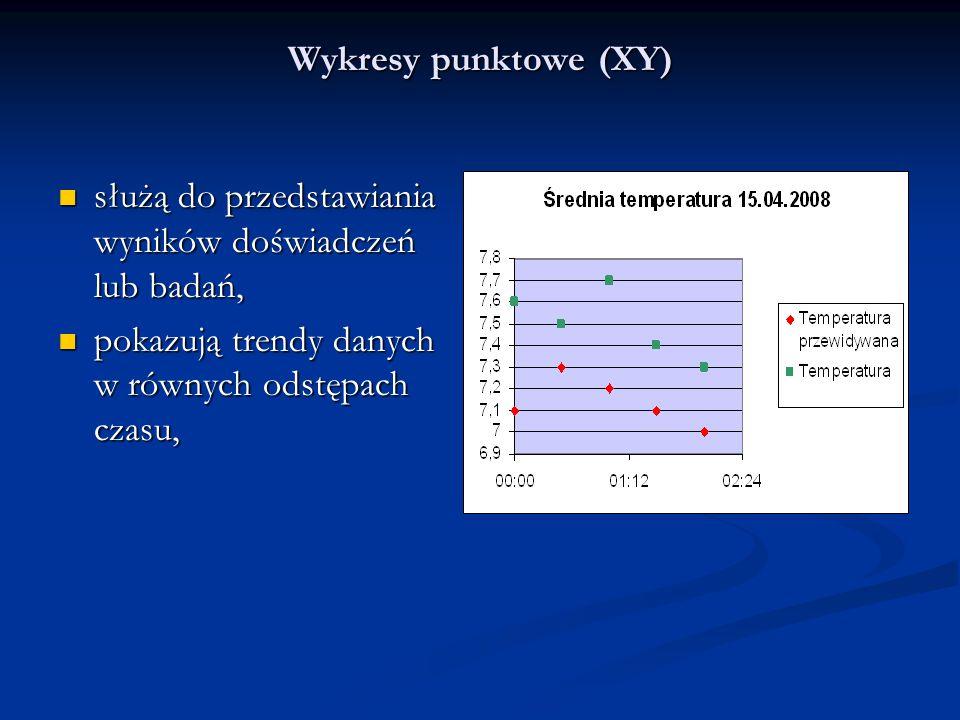 Wykresy punktowe (XY) służą do przedstawiania wyników doświadczeń lub badań, pokazują trendy danych w równych odstępach czasu,