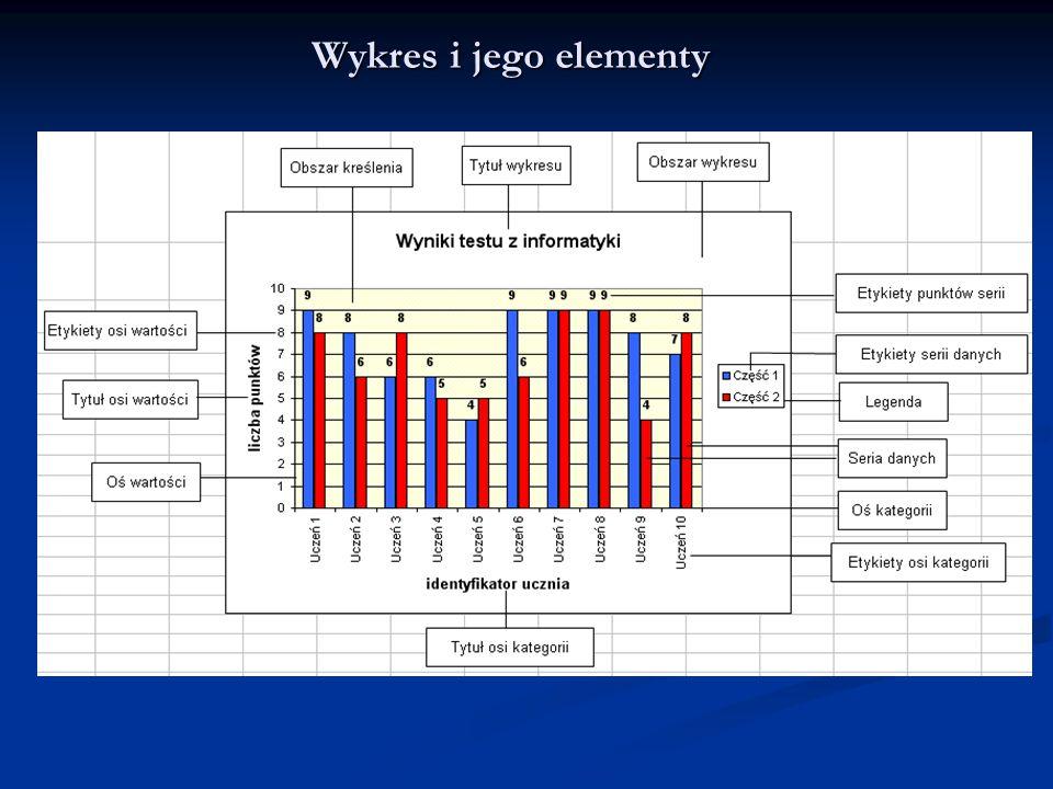Wykres i jego elementy