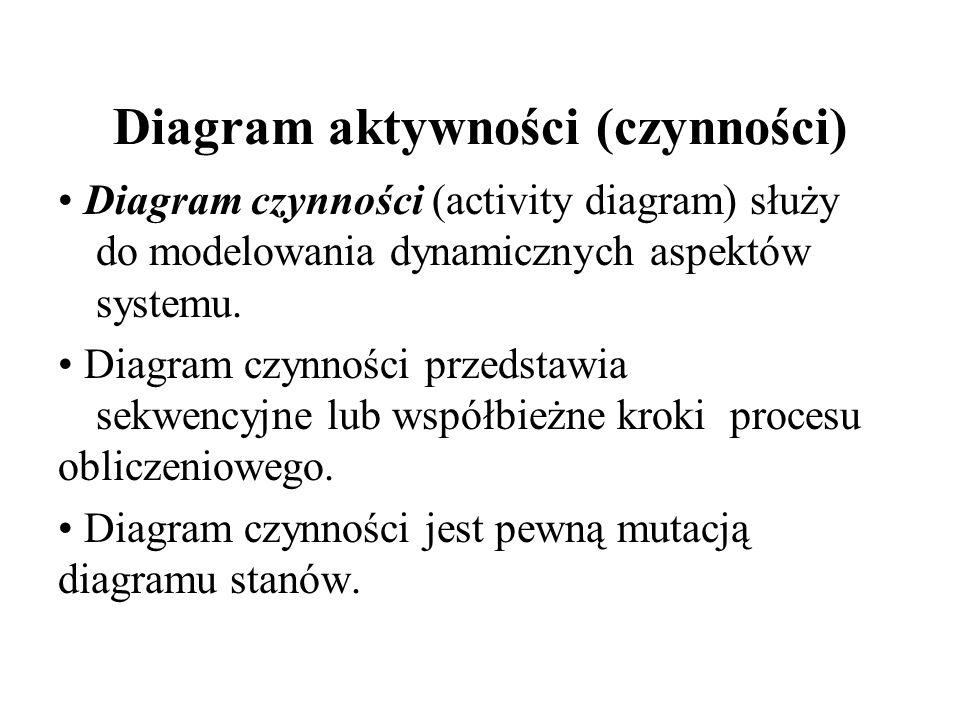 Diagram aktywności (czynności)