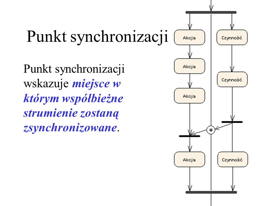 Punkt synchronizacji Punkt synchronizacji wskazuje miejsce w którym współbieżne strumienie zostaną zsynchronizowane.
