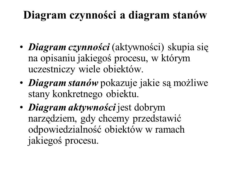 Diagram czynności a diagram stanów