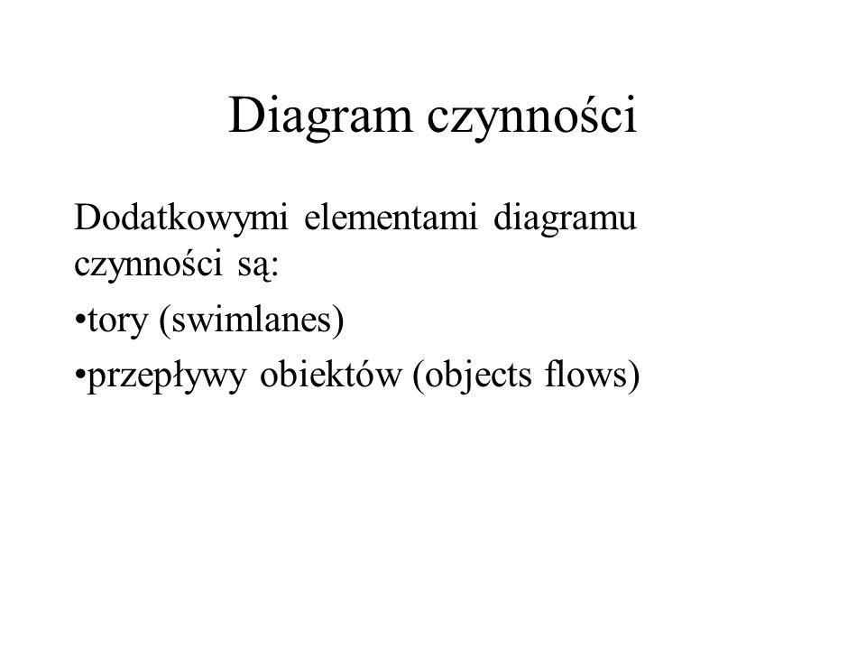 Diagram czynności Dodatkowymi elementami diagramu czynności są: