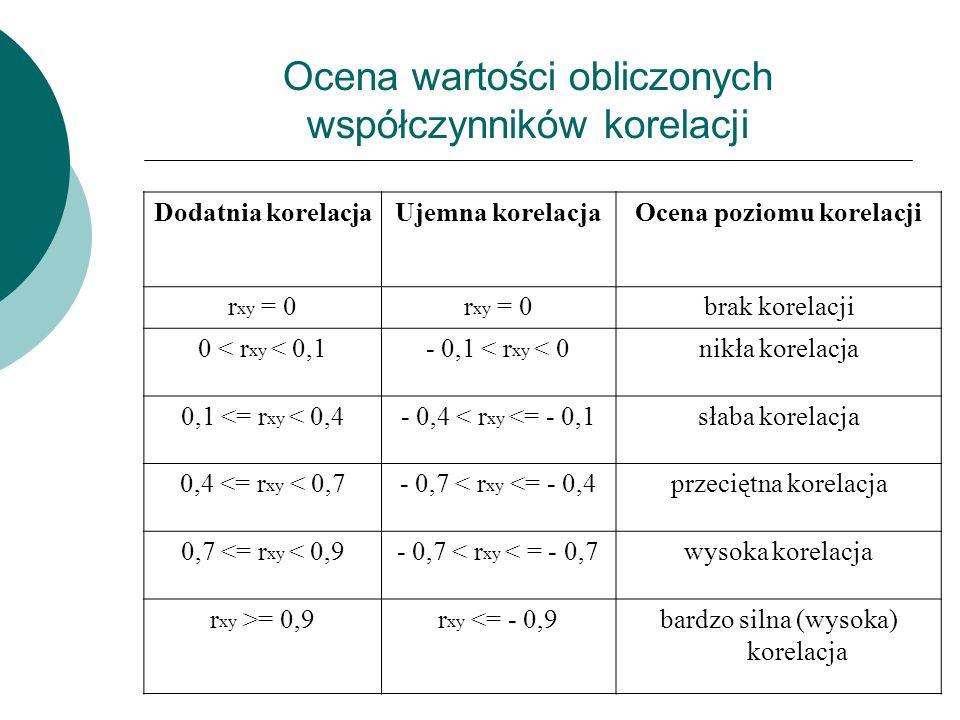 Ocena wartości obliczonych współczynników korelacji