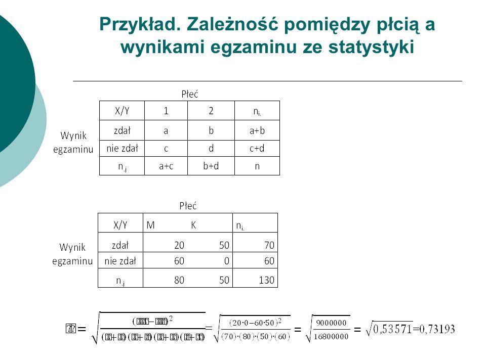 Przykład. Zależność pomiędzy płcią a wynikami egzaminu ze statystyki