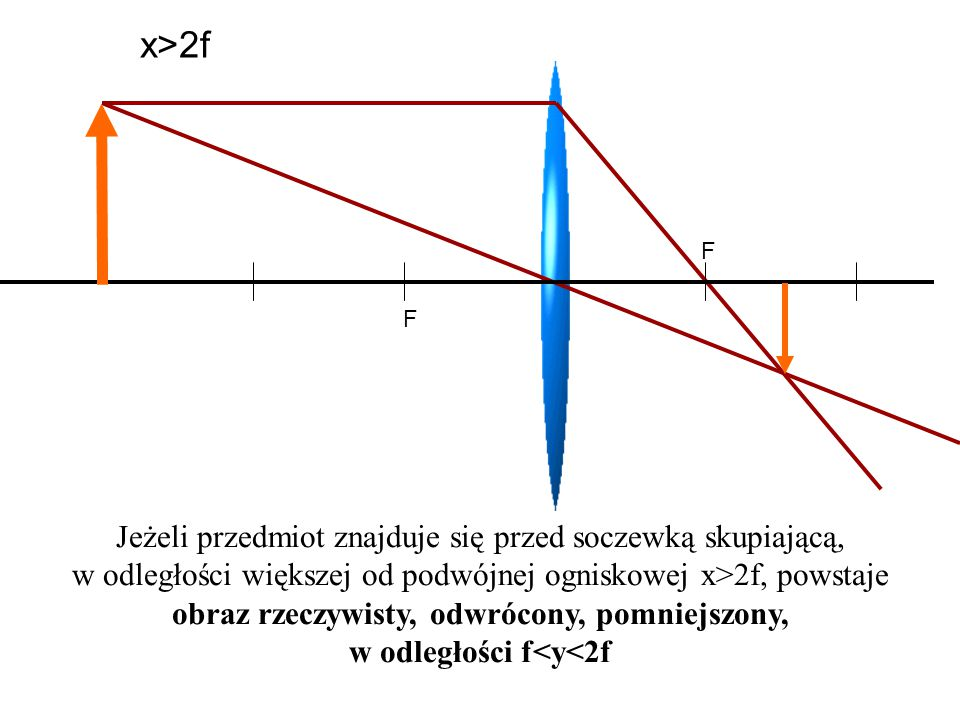 w odległości f<y<2f