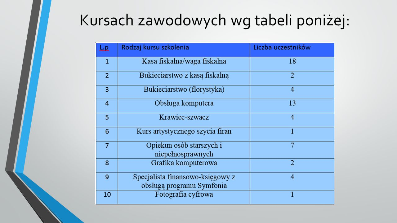 Kursach zawodowych wg tabeli poniżej: