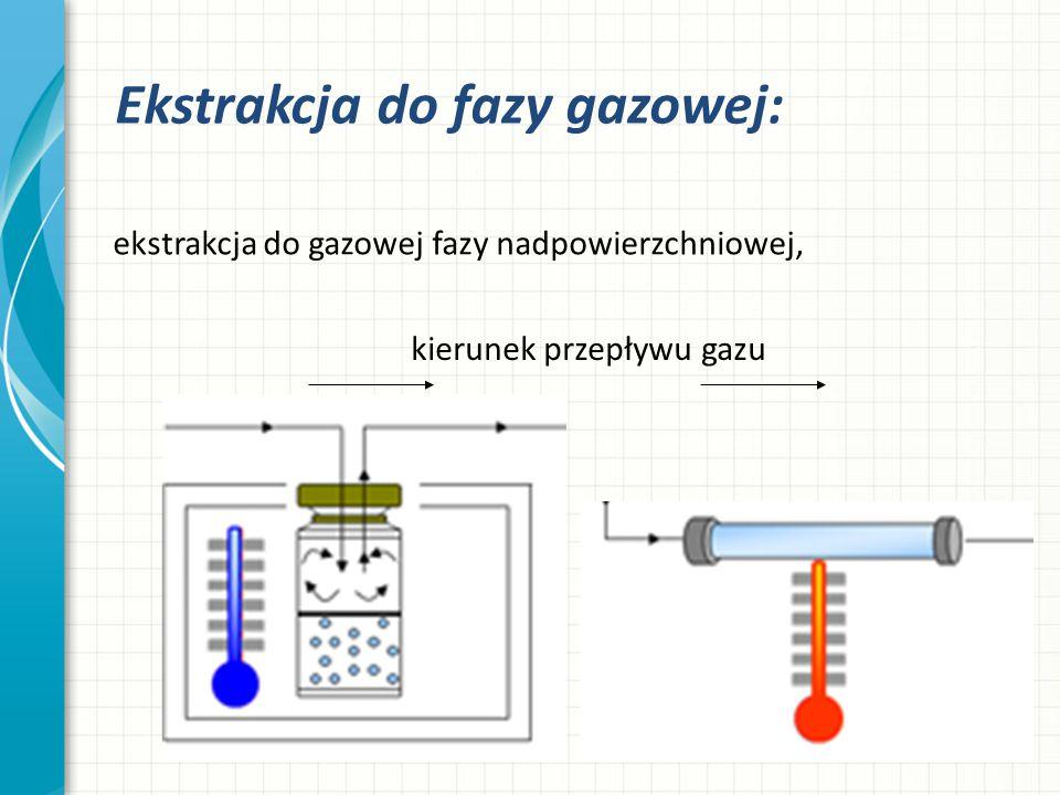 kierunek przepływu gazu
