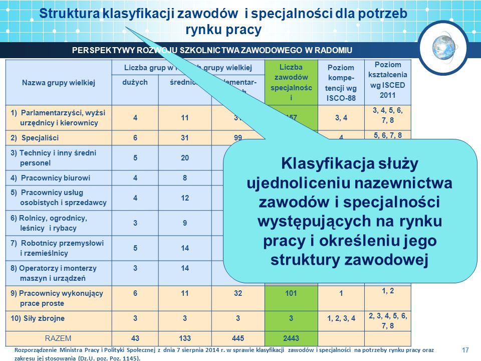 Struktura klasyfikacji zawodów i specjalności dla potrzeb rynku pracy