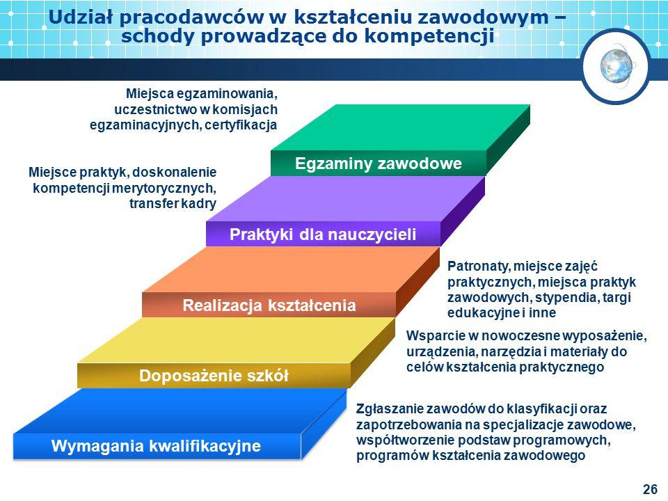 Udział pracodawców w kształceniu zawodowym – schody prowadzące do kompetencji
