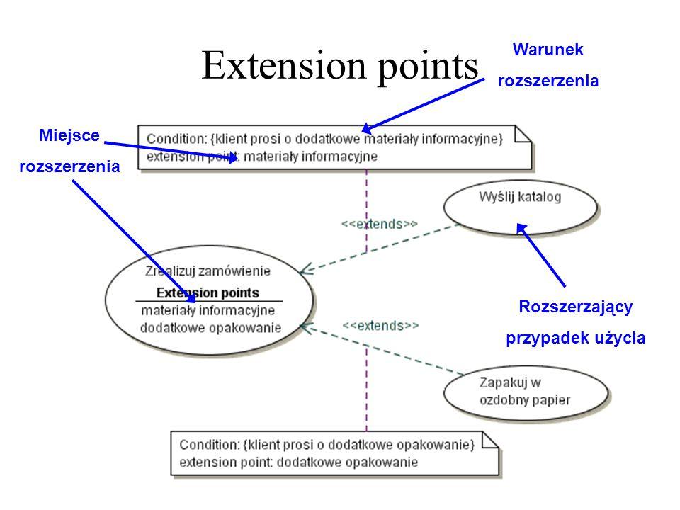 Extension points Warunek rozszerzenia Miejsce rozszerzenia