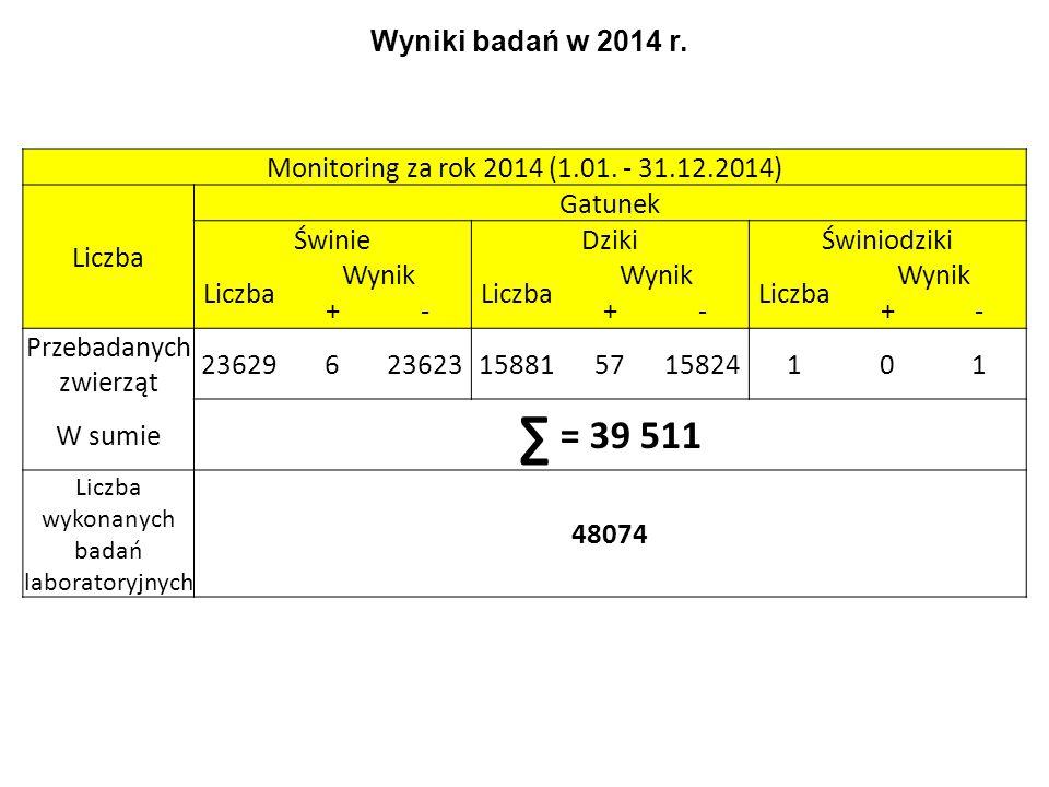 Wyniki badań w 2014 r. Monitoring za rok 2014 (1.01. - 31.12.2014) Liczba. Gatunek. Świnie. Dziki.