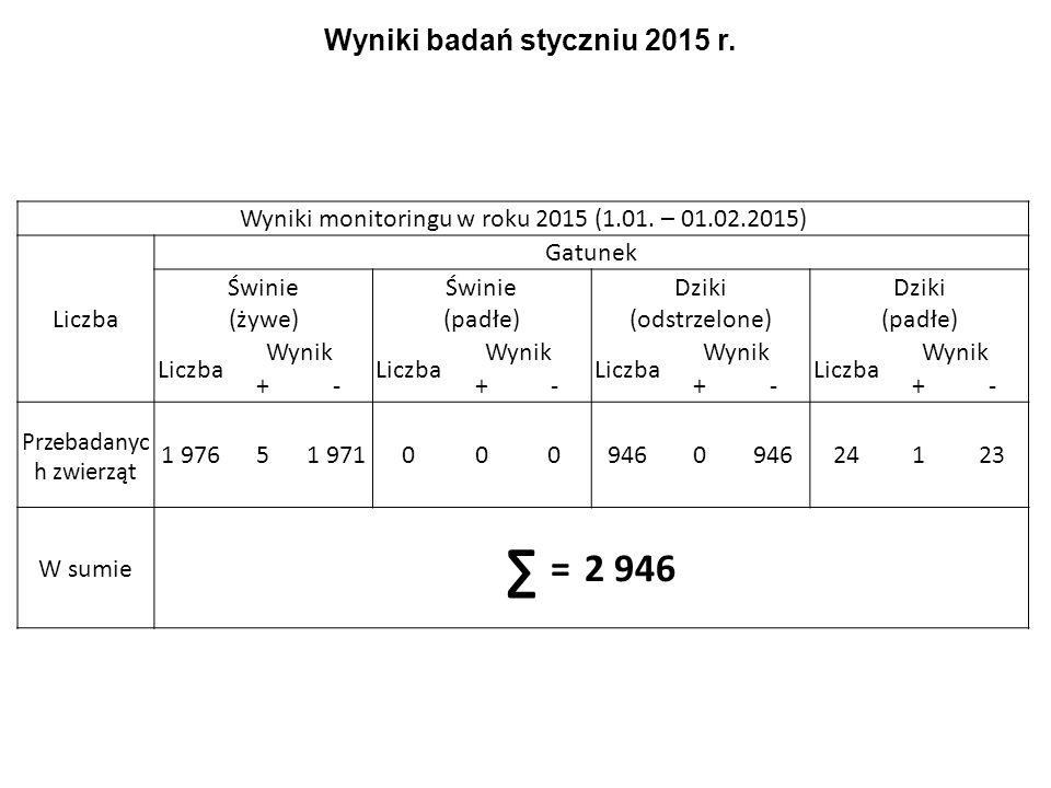 Wyniki badań styczniu 2015 r.