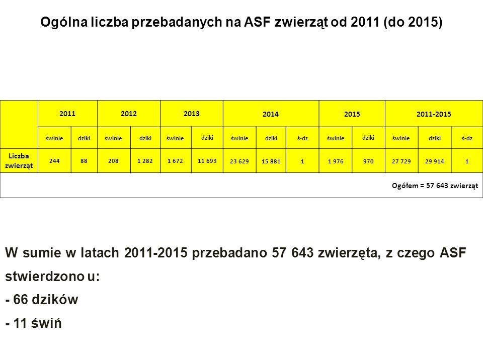 Ogólna liczba przebadanych na ASF zwierząt od 2011 (do 2015)