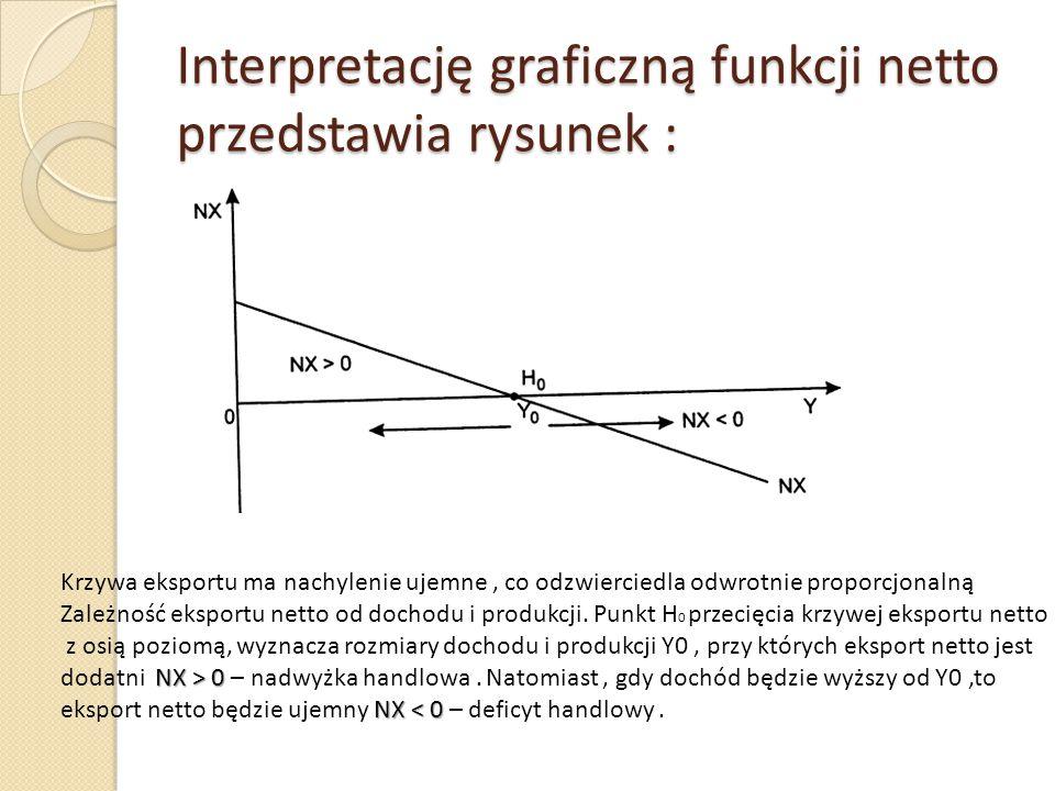 Interpretację graficzną funkcji netto przedstawia rysunek :