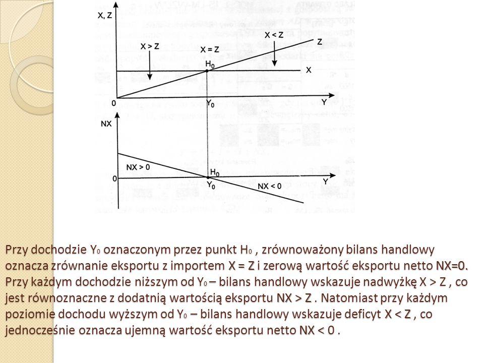 Przy dochodzie Y0 oznaczonym przez punkt H0 , zrównoważony bilans handlowy oznacza zrównanie eksportu z importem X = Z i zerową wartość eksportu netto NX=0.