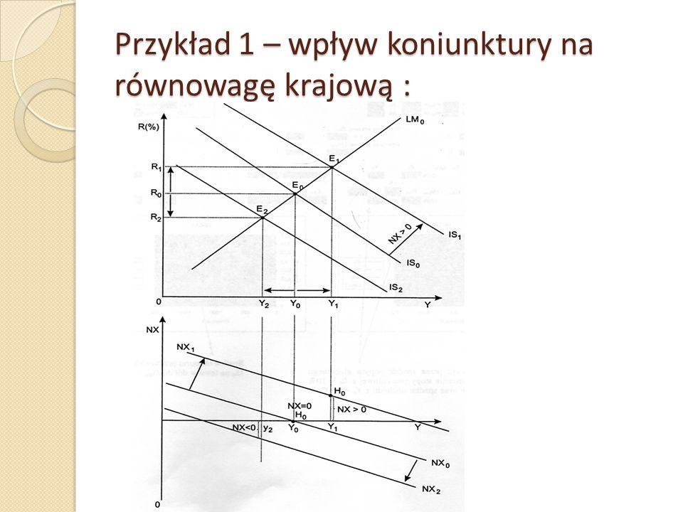 Przykład 1 – wpływ koniunktury na równowagę krajową :