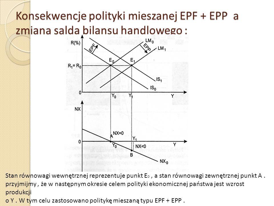 Konsekwencje polityki mieszanej EPF + EPP a zmiana salda bilansu handlowego :