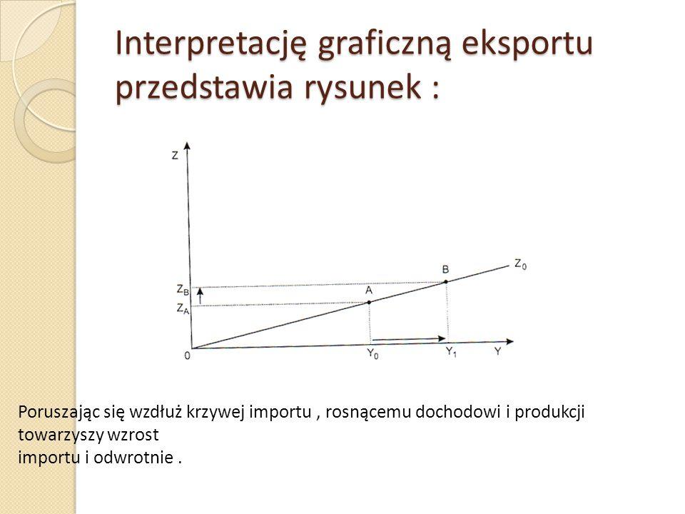 Interpretację graficzną eksportu przedstawia rysunek :