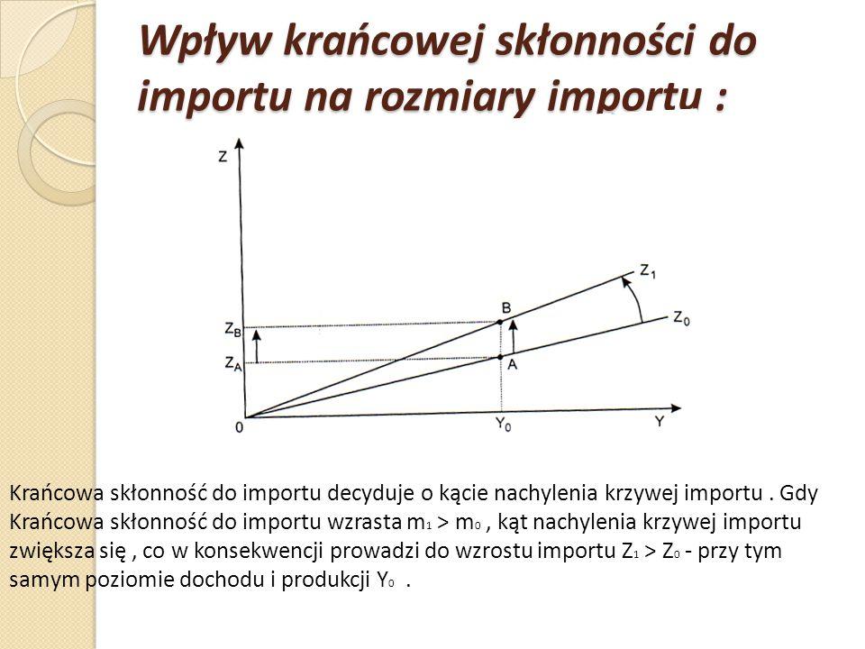 Wpływ krańcowej skłonności do importu na rozmiary importu :