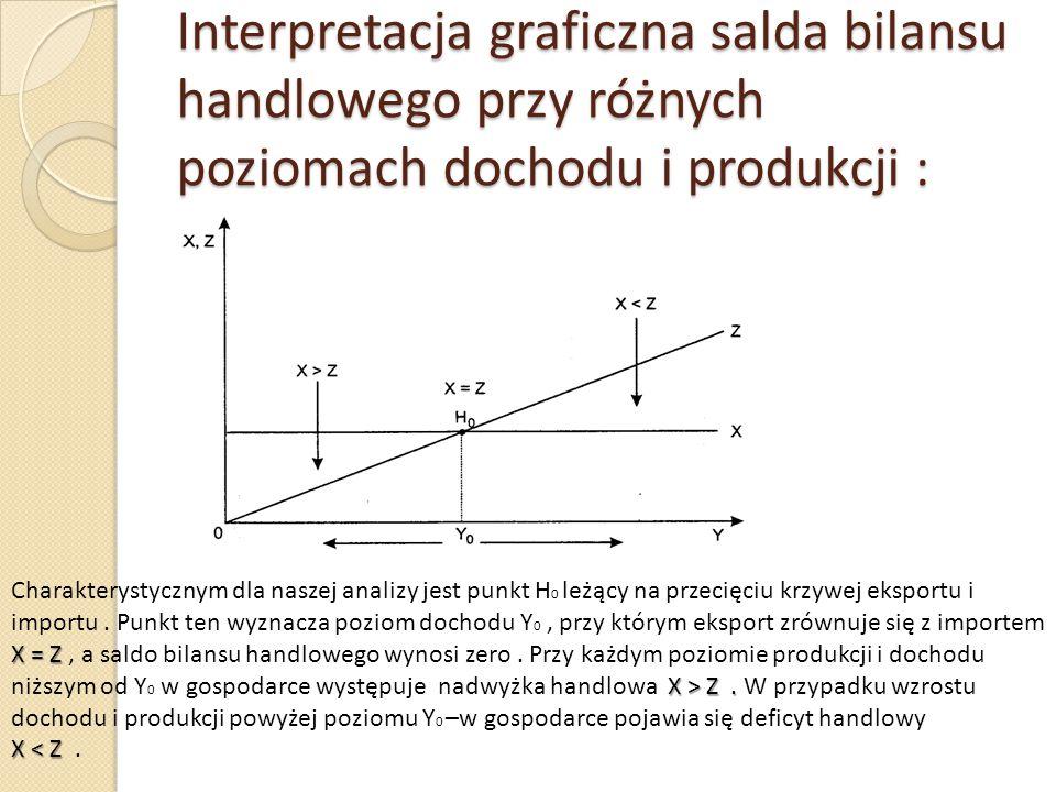Interpretacja graficzna salda bilansu handlowego przy różnych poziomach dochodu i produkcji :
