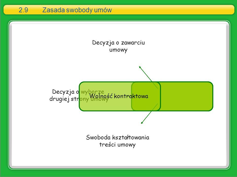 2.9 Zasada swobody umów Decyzja o zawarciu umowy Decyzja o wyborze