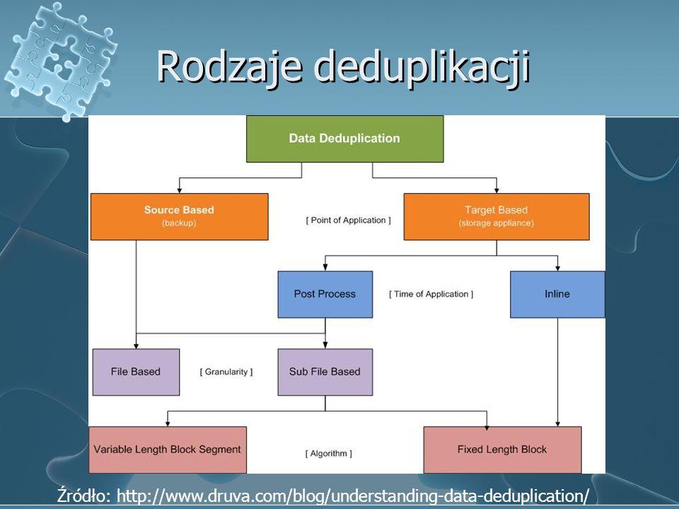 Rodzaje deduplikacji Źródło: http://www.druva.com/blog/understanding-data-deduplication/