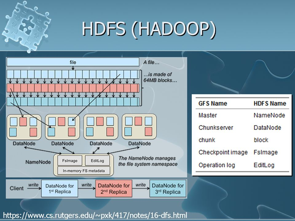 HDFS (HADOOP) https://www.cs.rutgers.edu/~pxk/417/notes/16-dfs.html