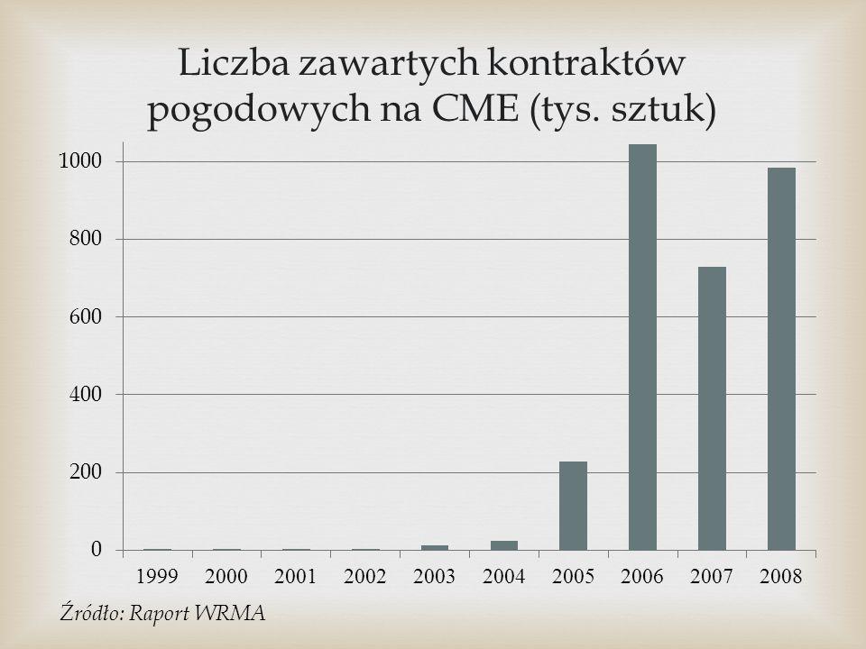 Liczba zawartych kontraktów pogodowych na CME (tys. sztuk)