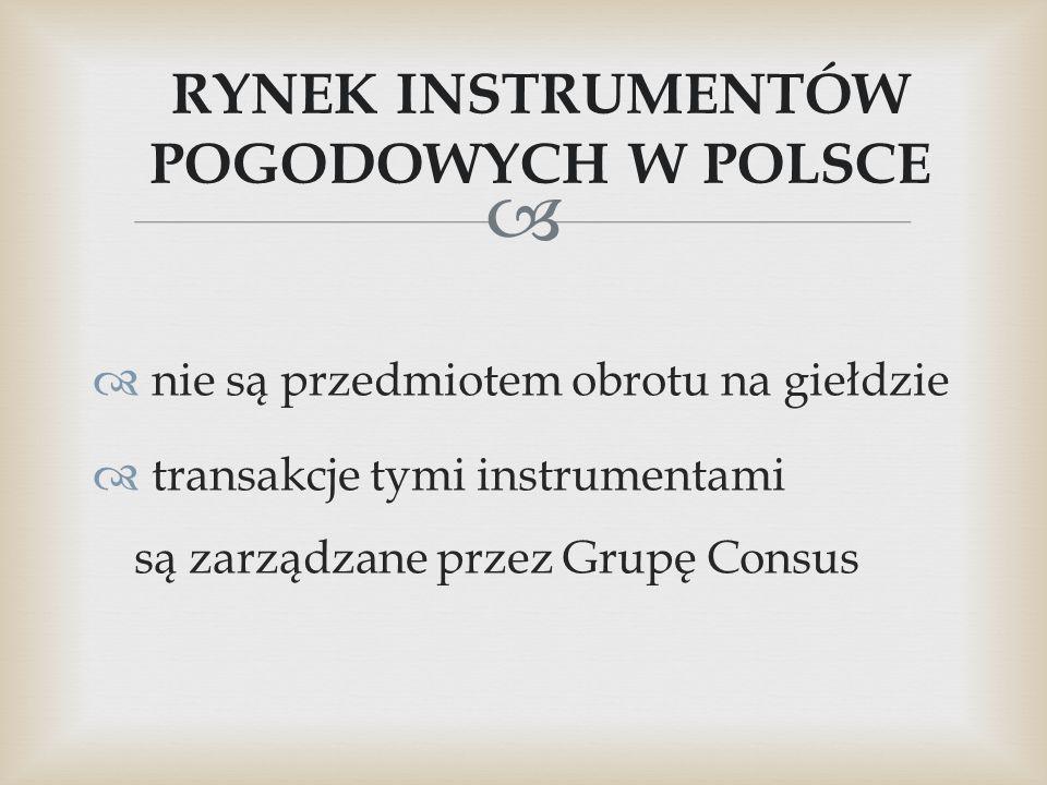 RYNEK INSTRUMENTÓW POGODOWYCH W POLSCE