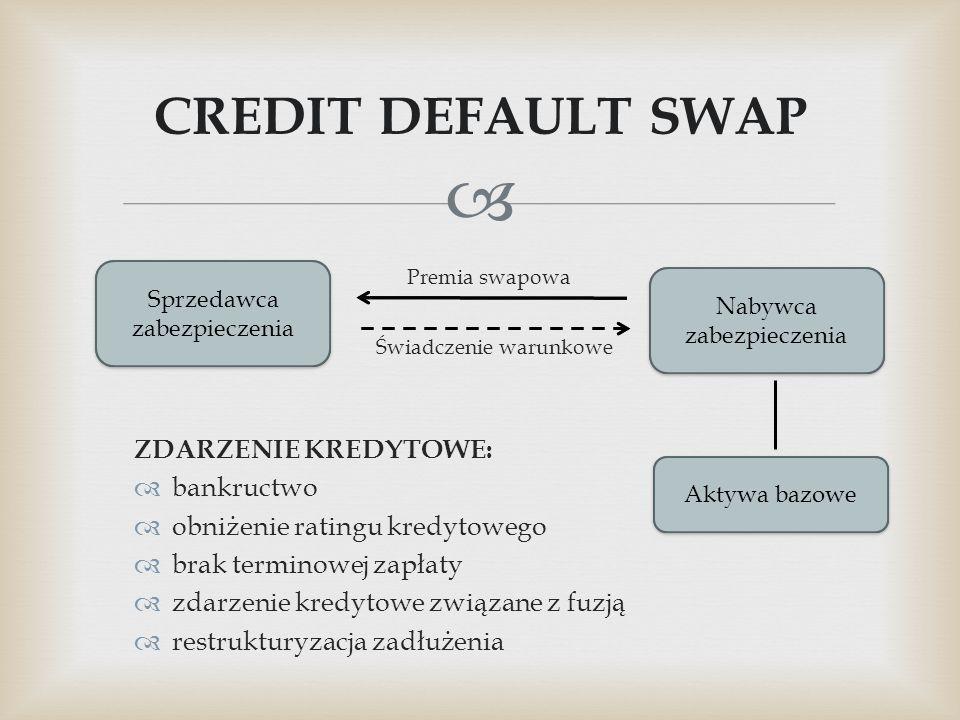 CREDIT DEFAULT SWAP ZDARZENIE KREDYTOWE: bankructwo