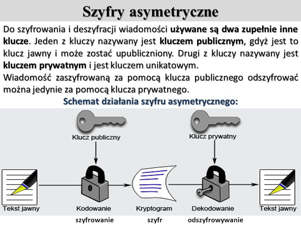 Schemat działania szyfru asymetrycznego: