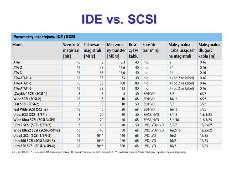 IDE vs. SCSI