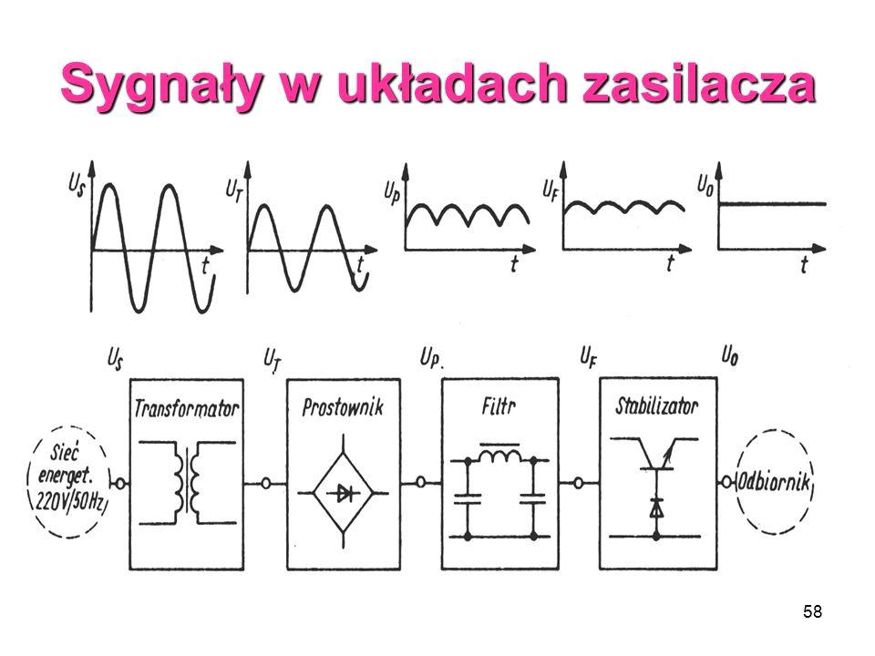 Sygnały w układach zasilacza