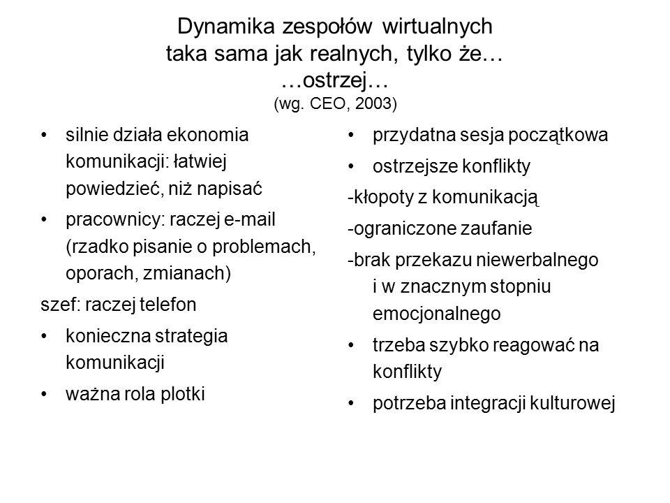 Dynamika zespołów wirtualnych taka sama jak realnych, tylko że… …ostrzej… (wg. CEO, 2003)