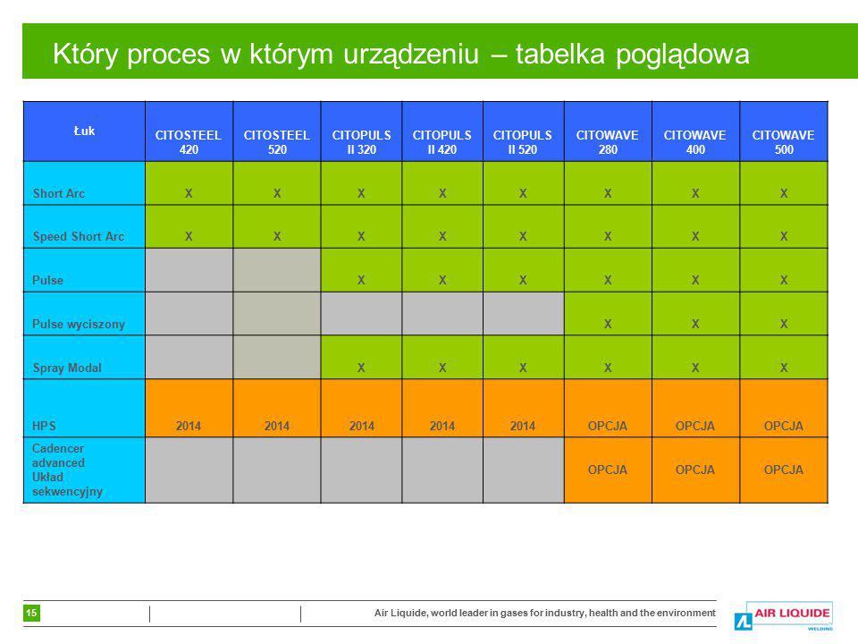 Który proces w którym urządzeniu – tabelka poglądowa