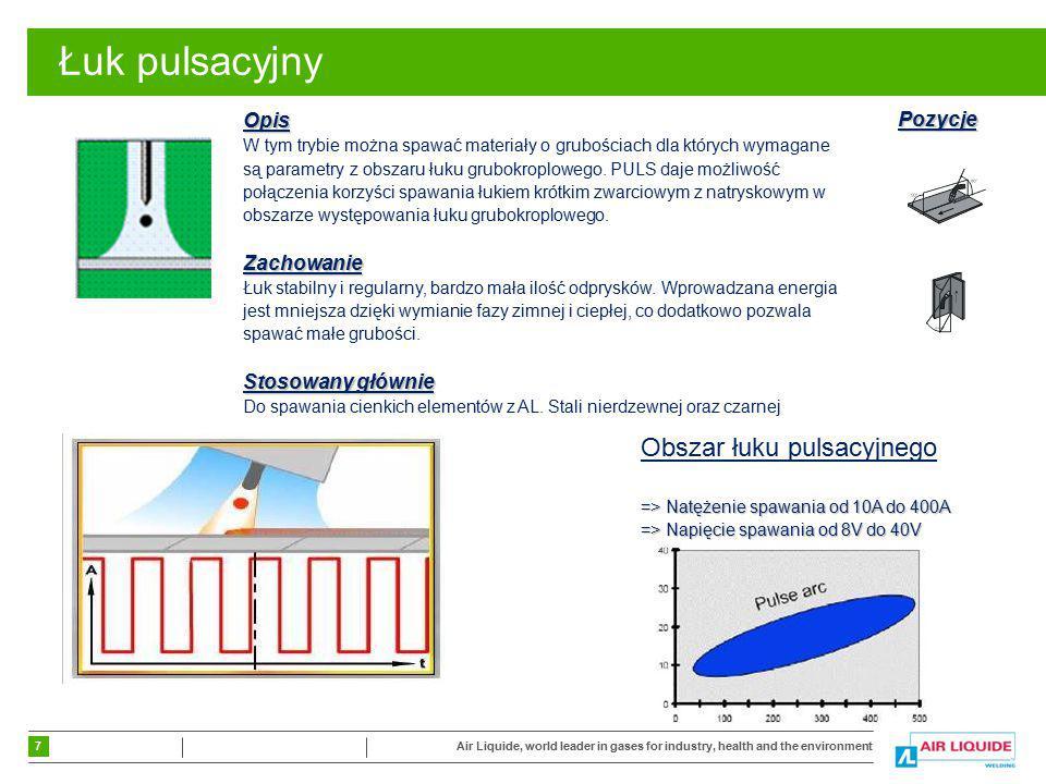 Łuk pulsacyjny Obszar łuku pulsacyjnego Opis Pozycje Zachowanie