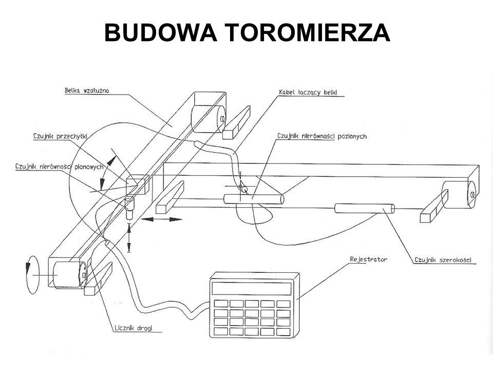BUDOWA TOROMIERZA
