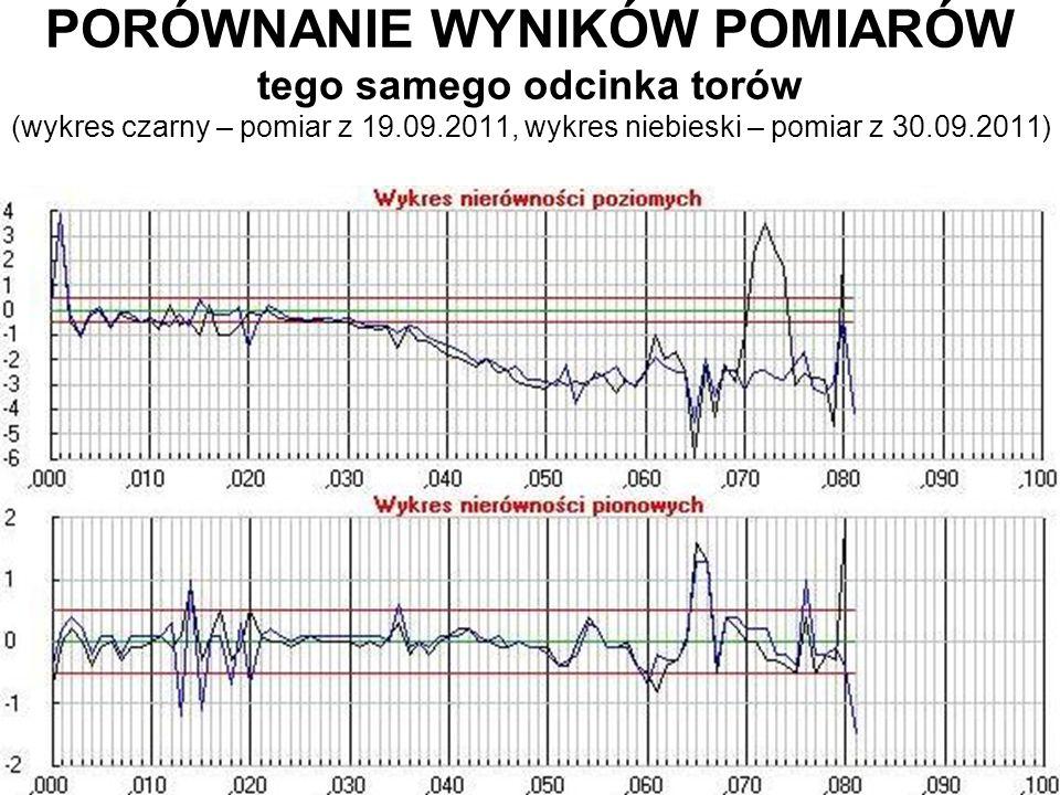 PORÓWNANIE WYNIKÓW POMIARÓW tego samego odcinka torów (wykres czarny – pomiar z 19.09.2011, wykres niebieski – pomiar z 30.09.2011)