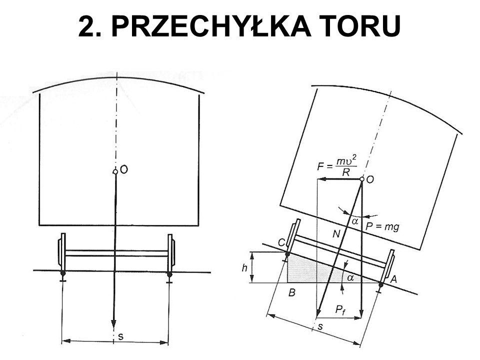 2. PRZECHYŁKA TORU