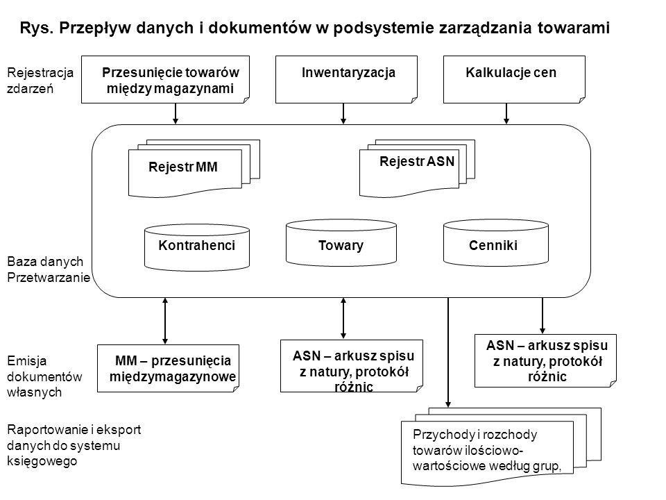 Rys. Przepływ danych i dokumentów w podsystemie zarządzania towarami