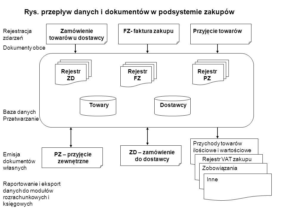 Rys. przepływ danych i dokumentów w podsystemie zakupów