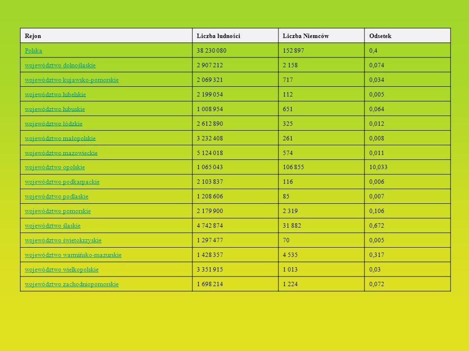 Rejon Liczba ludności. Liczba Niemców. Odsetek. Polska. 38 230 080. 152 897. 0,4. województwo dolnośląskie.