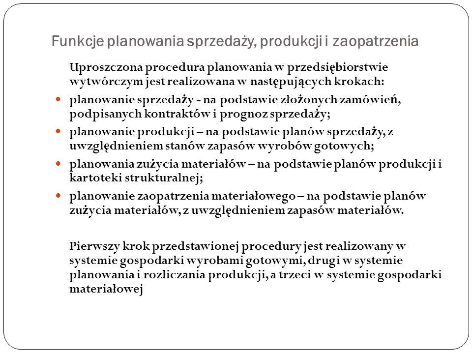 Funkcje planowania sprzedaży, produkcji i zaopatrzenia
