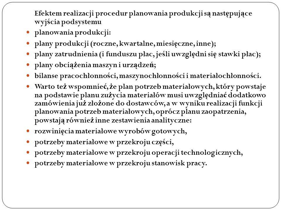 Efektem realizacji procedur planowania produkcji są następujące wyjścia podsystemu